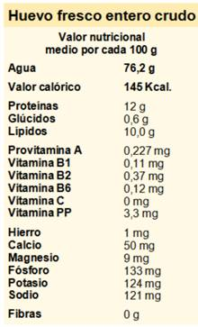 aporte nutricional de los huevos