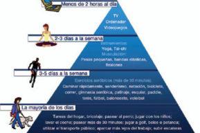La actividad física ya tienen su Pirámide propia