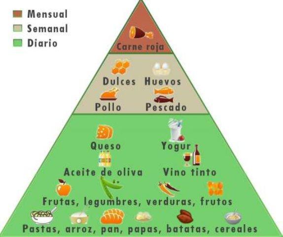 pirámide alimenticia de la Dieta del Mediterráneo