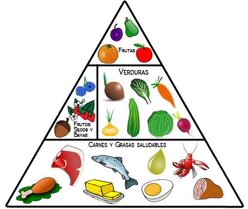Cómo hacer la Dieta Cetogénica para adelgazar 2